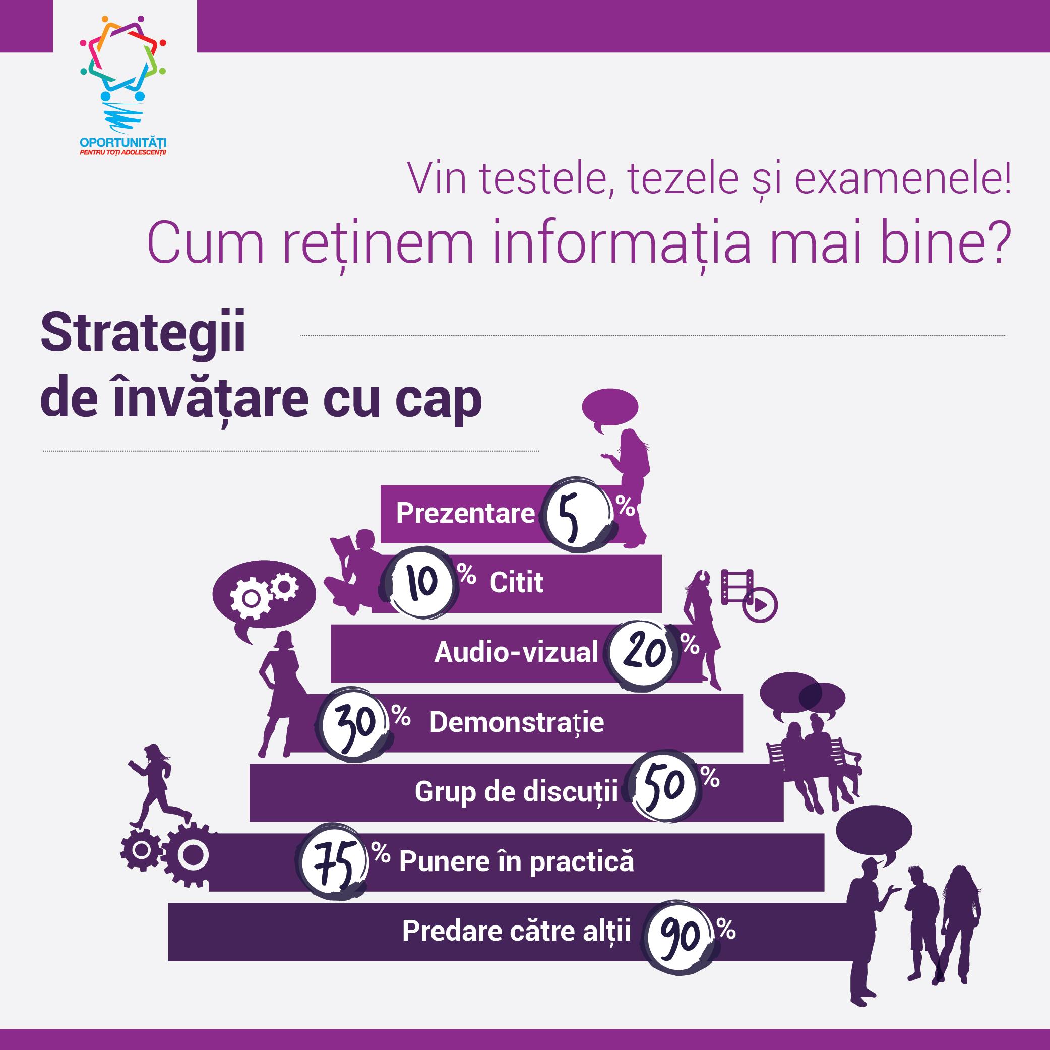 Strategii de învățare cu cap